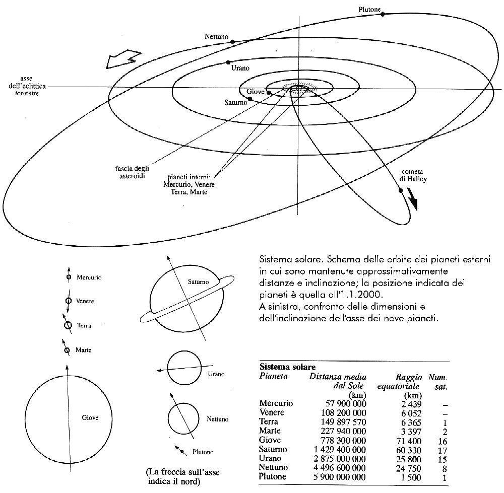 Il Sistema Solare Da Colorare